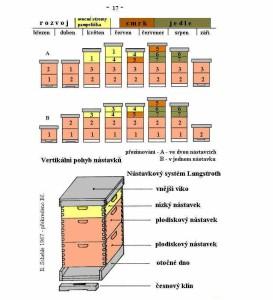 Nástavkový systém Langstroth